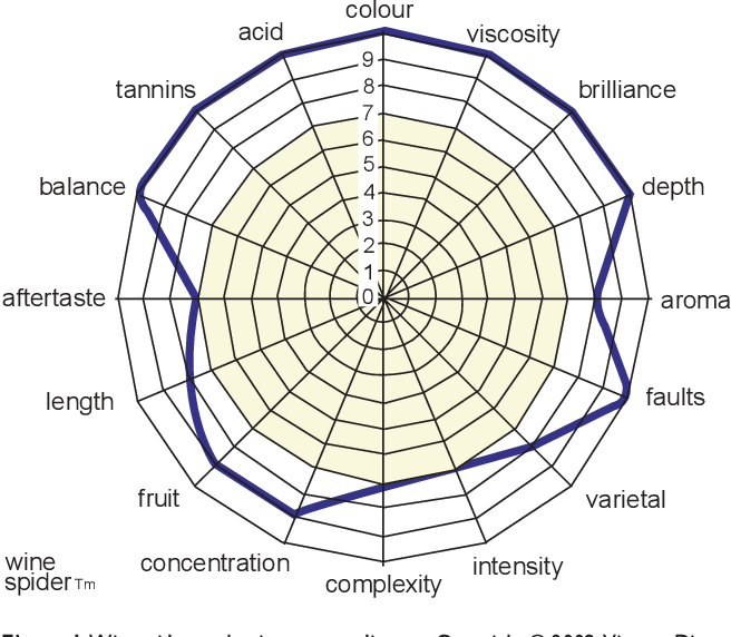 An example of a Wine Spider Graph