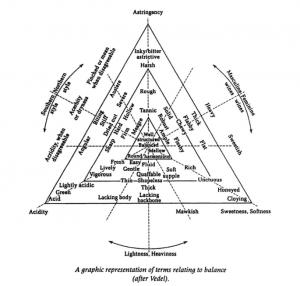 Vedel's triangle